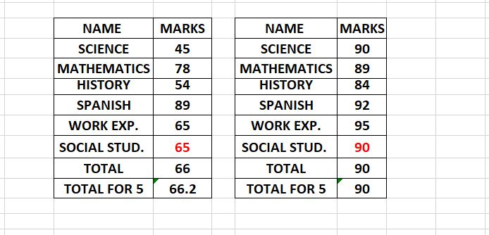 Mark Predicted for 6th Subject