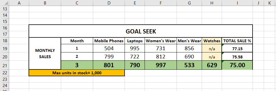 Sales determined for fifth product via Goal Seek