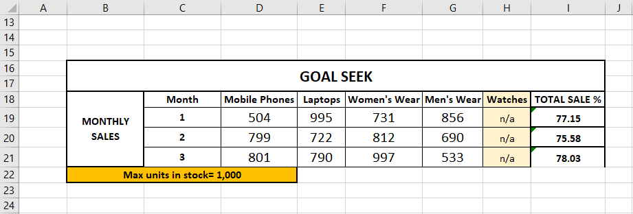 Sales Data for Four Products