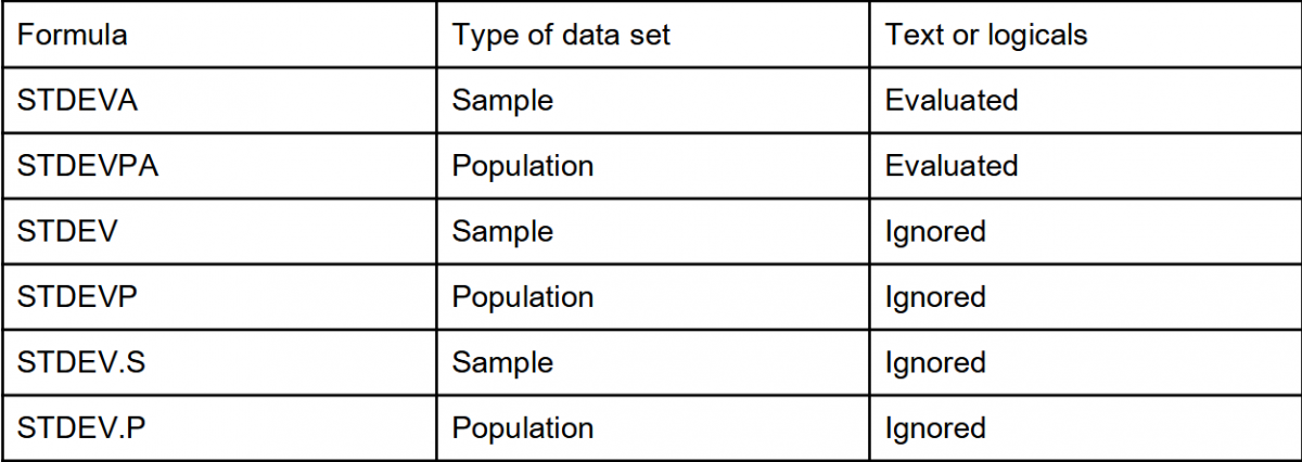 All formulas for Standard Deviation in Excel