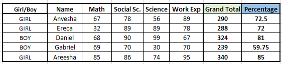 countifs sample data