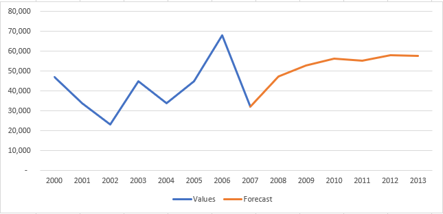 Forecast in Microsoft Excel
