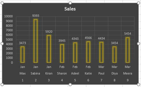 Customized Bar Chart