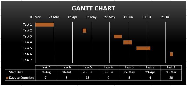 new chart style