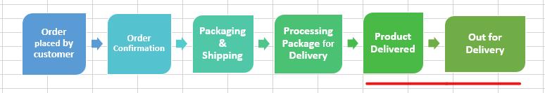 create a flowchart in Excel