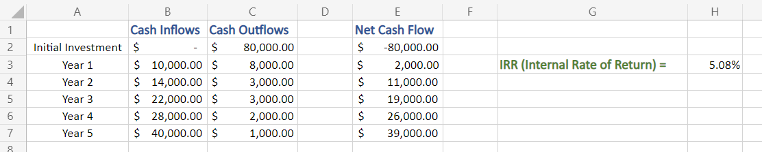 Output IRR in Excel