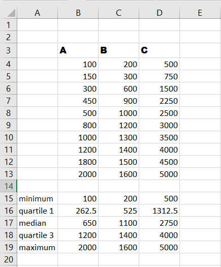 Double Check the data in your box plot in Excel