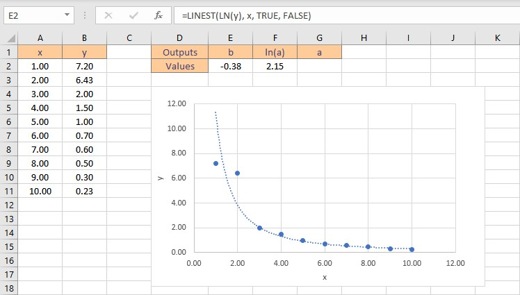 exponential fit result