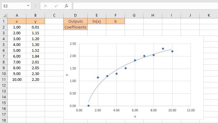 logarithmic fit data
