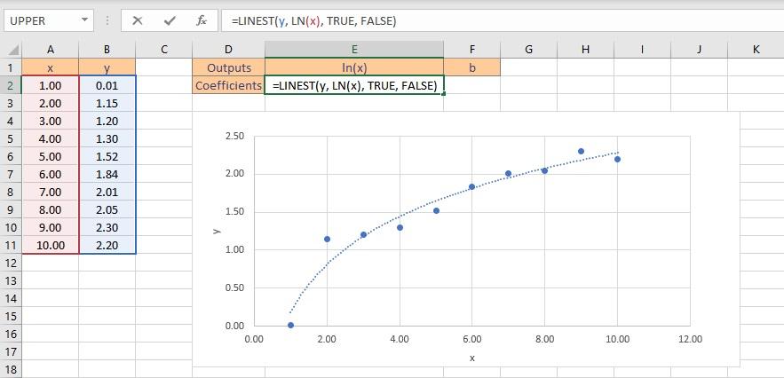 logarithmic fit formula
