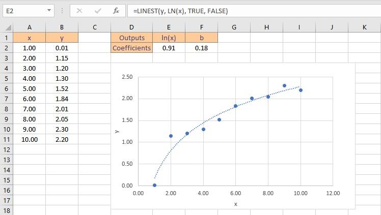 logarithmic fit result