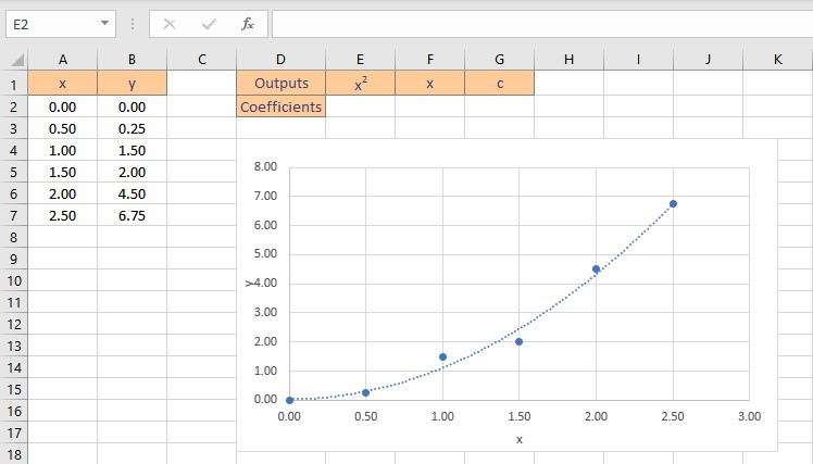 polynomial fit data