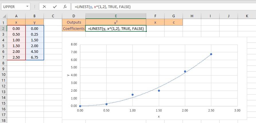 polynomial fit formula