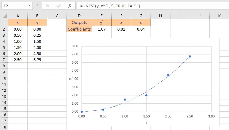 polynomial fit result