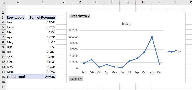 sales trendline