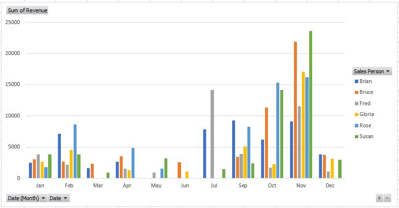 salespersons chart
