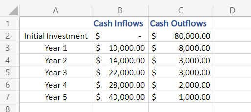 Sample data of cash inflows and outflows in excel
