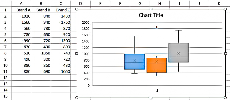 select box and whisker plot in Excel