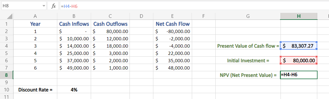 Difference between Present value of Cash Flow and Initial Investment in Excel
