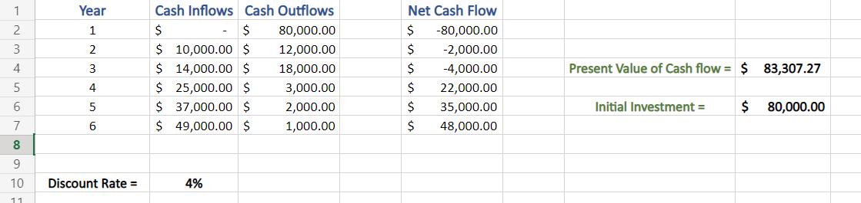 Modulus value of Initial Investment in Excel