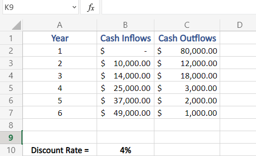 Sample data to calculate Net Present Value